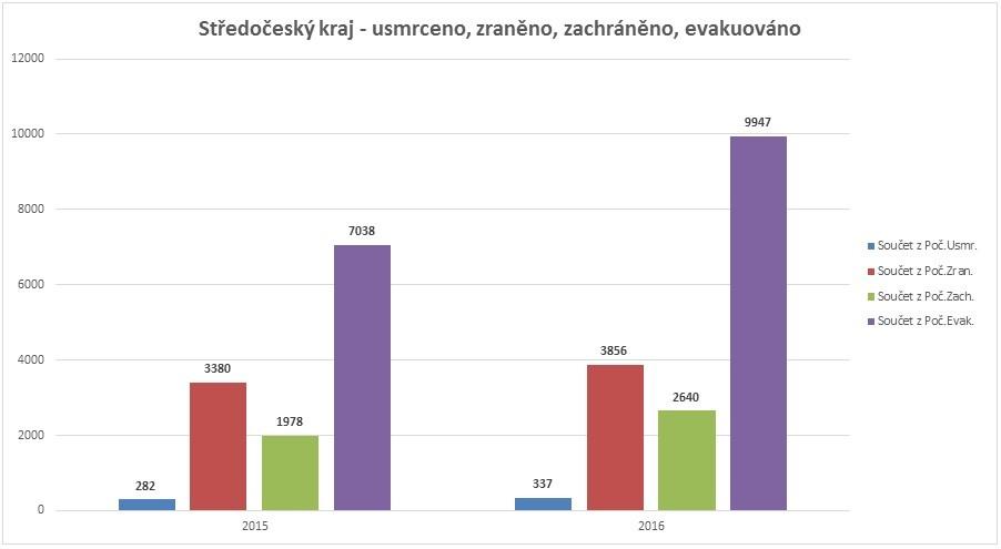Porovnání let 2015 a 2016 I foto: archiv HZS ČR