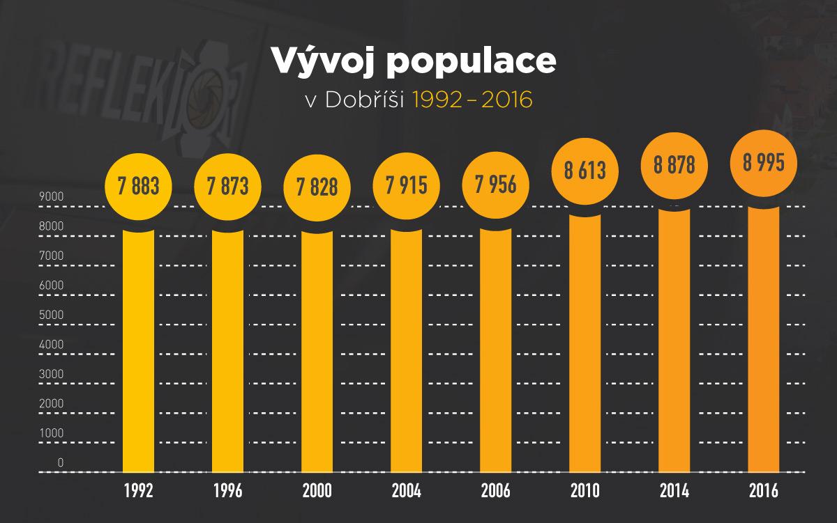 Vývoj populace v Dobříši 1992 - 2016 I foto The Pnd